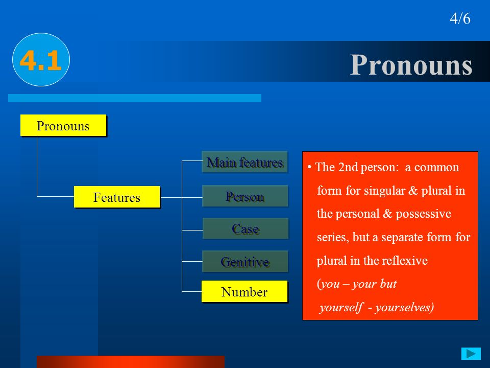 Pronouns 4.1 4/6 Pronouns Main features Features Person Case Genitive