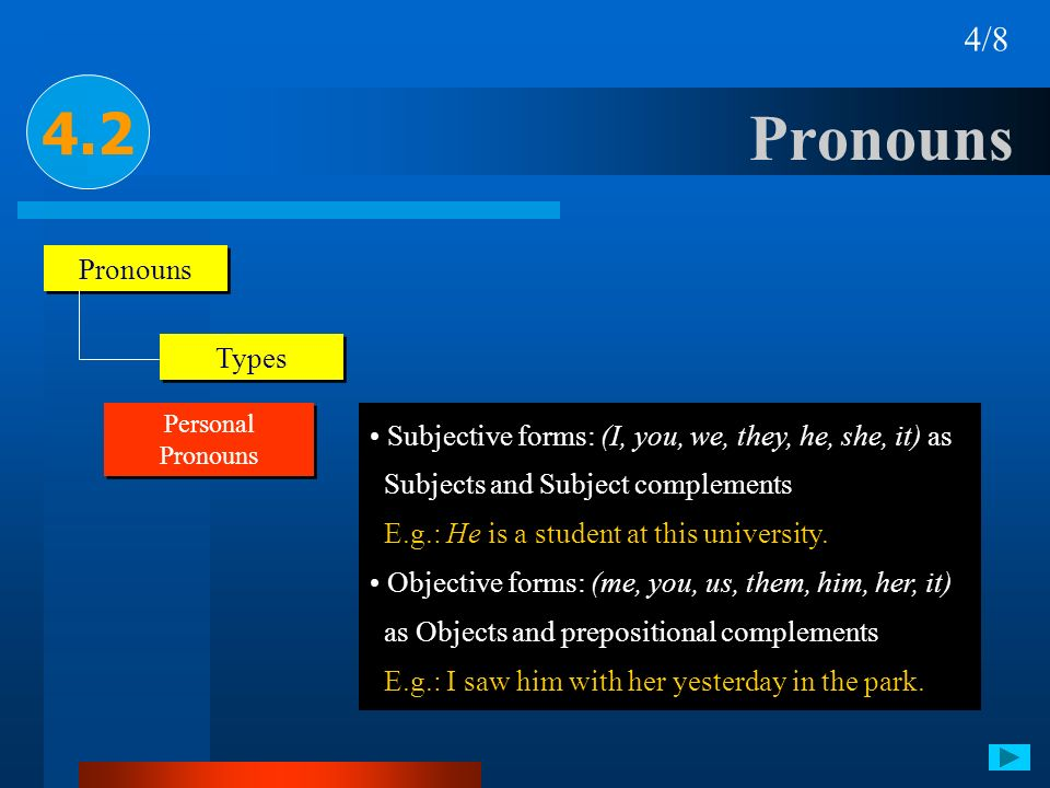 Pronouns 4.2 4/8 Pronouns Types