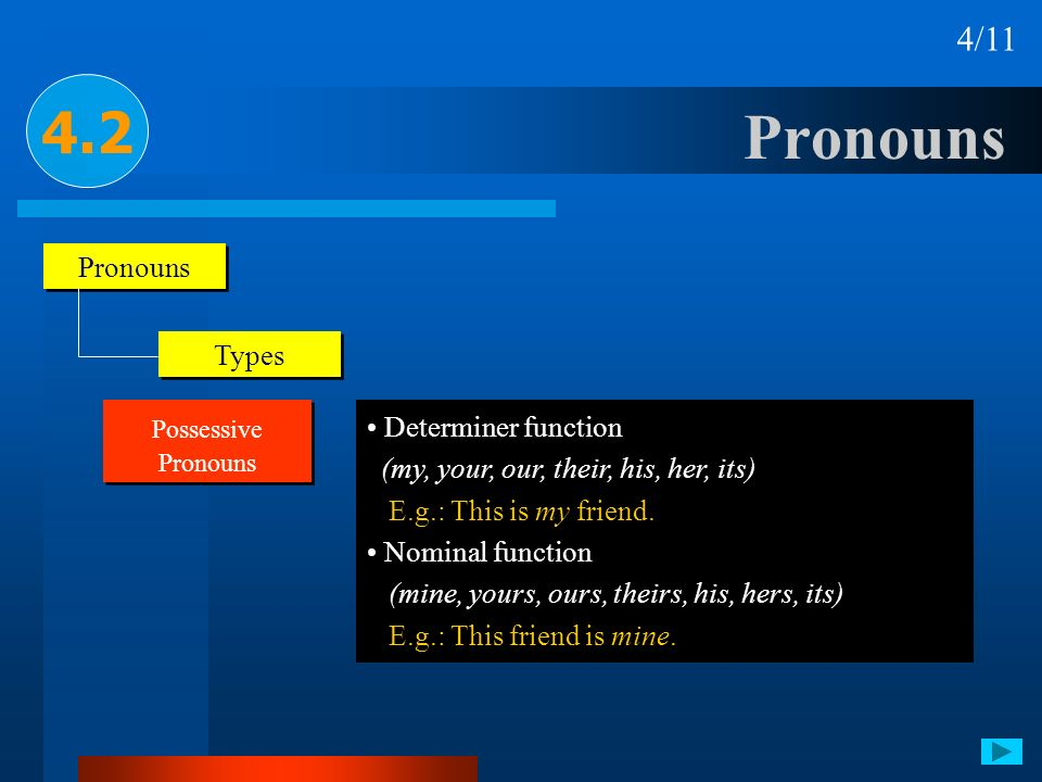 Pronouns 4.2 4/11 Pronouns Types Determiner function