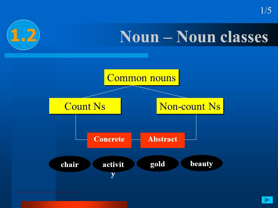 1.2 Noun – Noun classes Common nouns Count Ns Non-count Ns 1/5