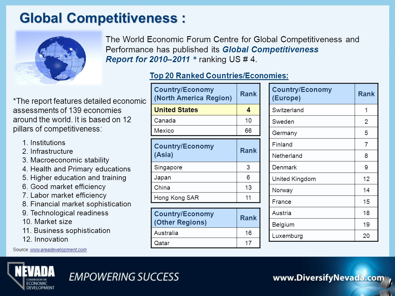 Global Competitiveness :