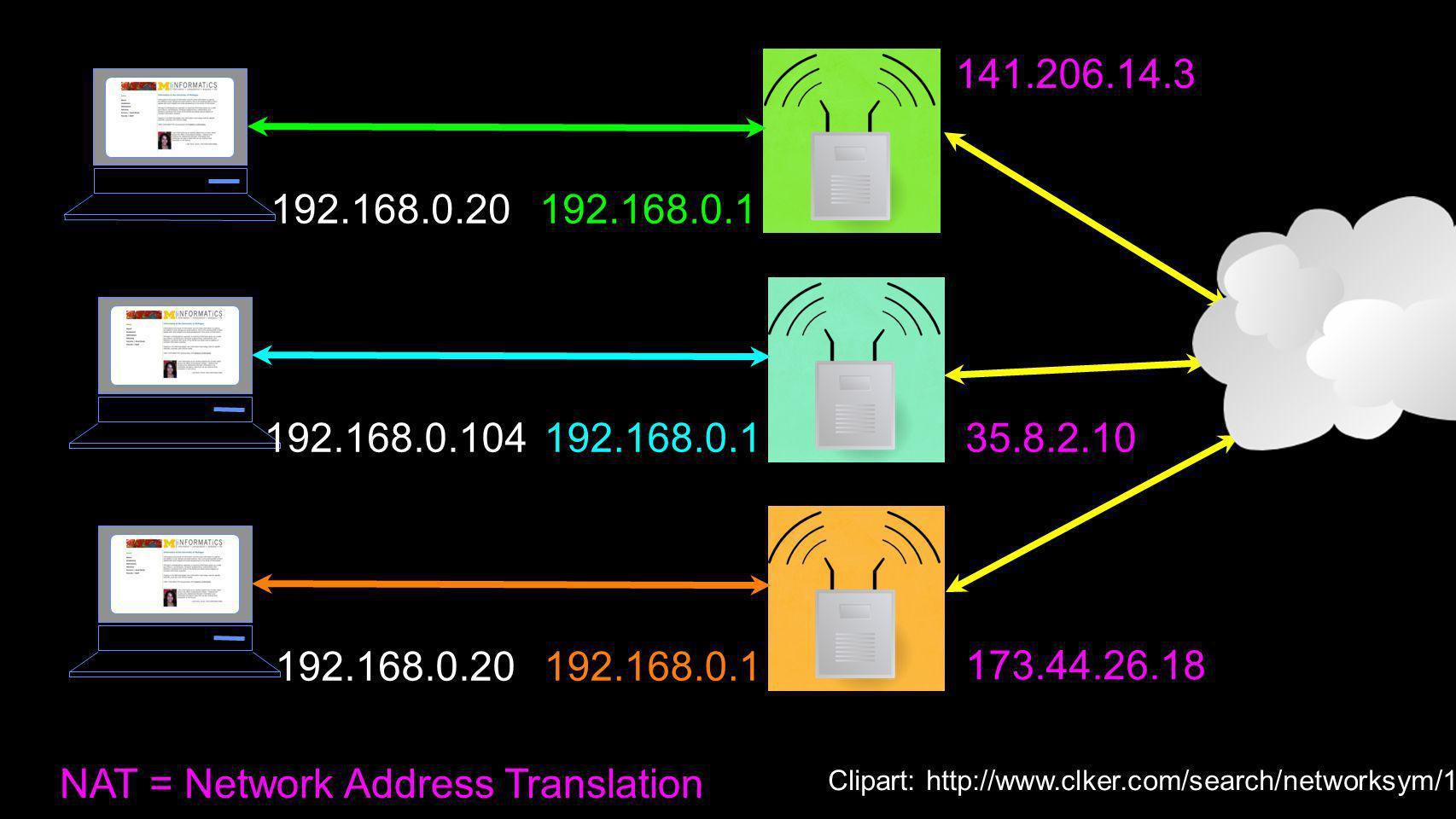 NAT = Network Address Translation