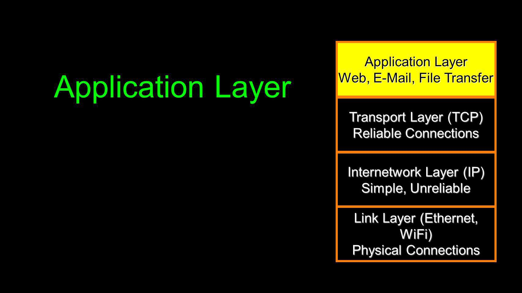 Application Layer Application Layer Web, E-Mail, File Transfer