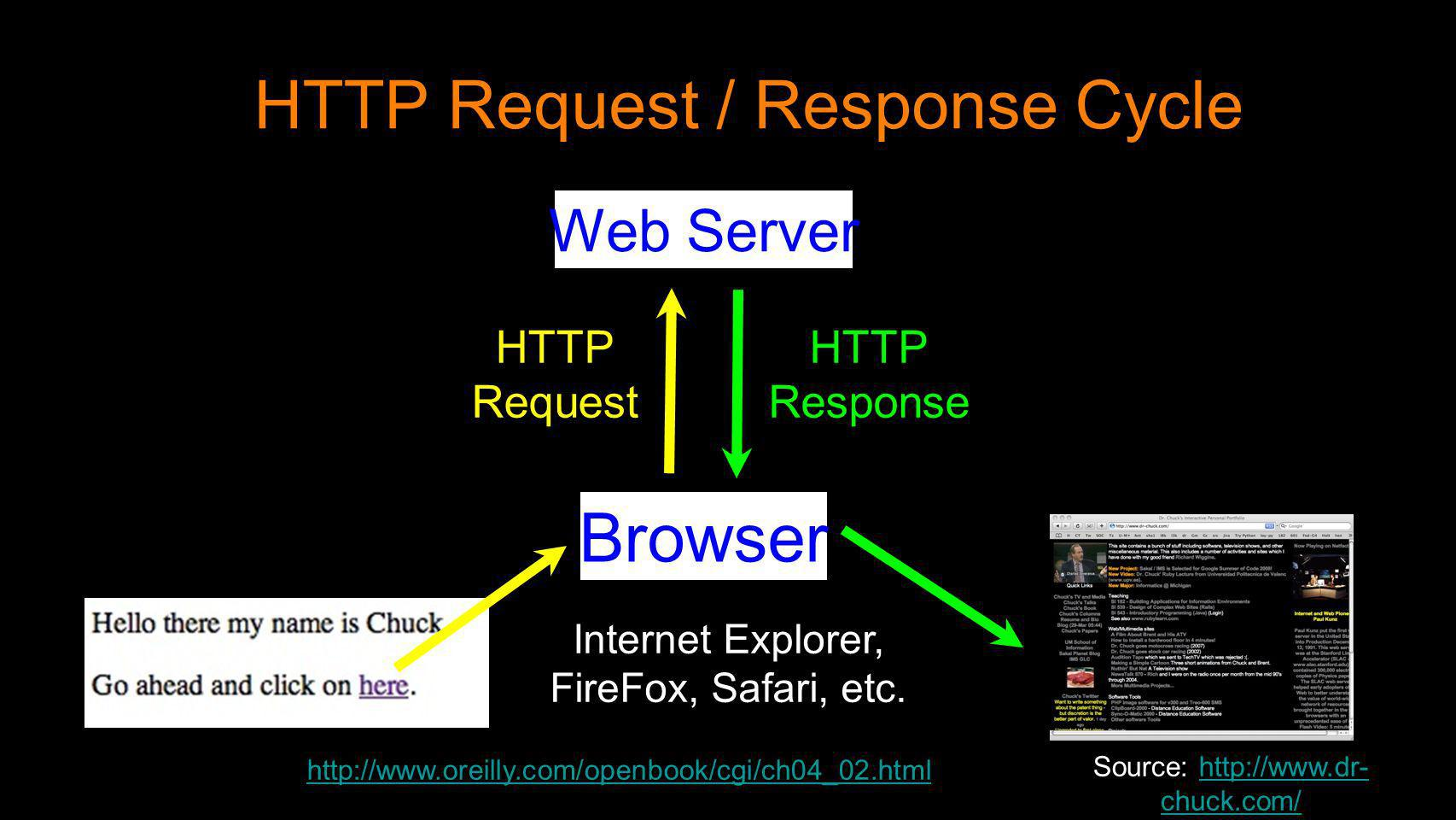 HTTP Request / Response Cycle