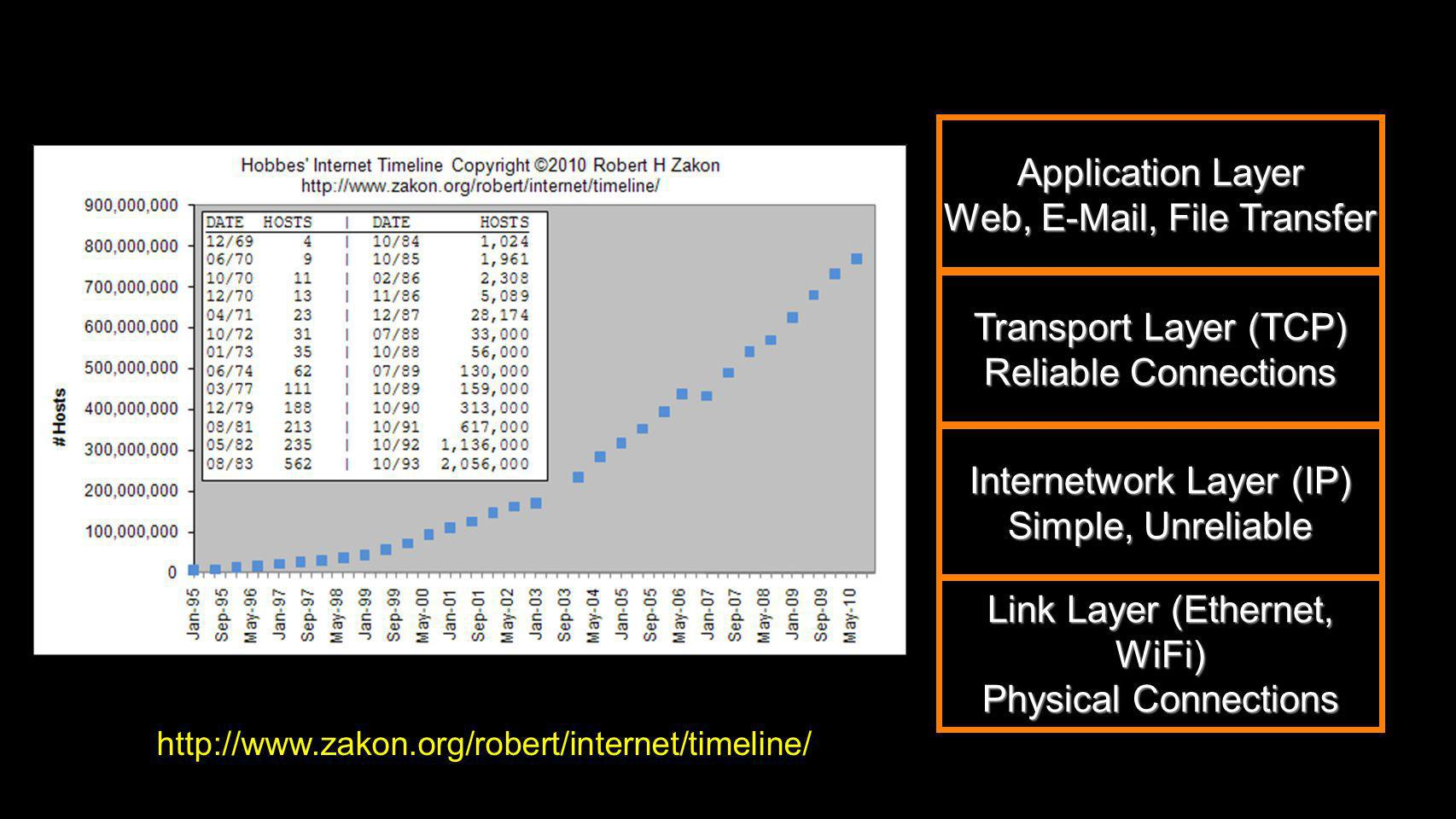 Web, E-Mail, File Transfer