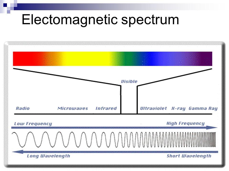 Electomagnetic spectrum