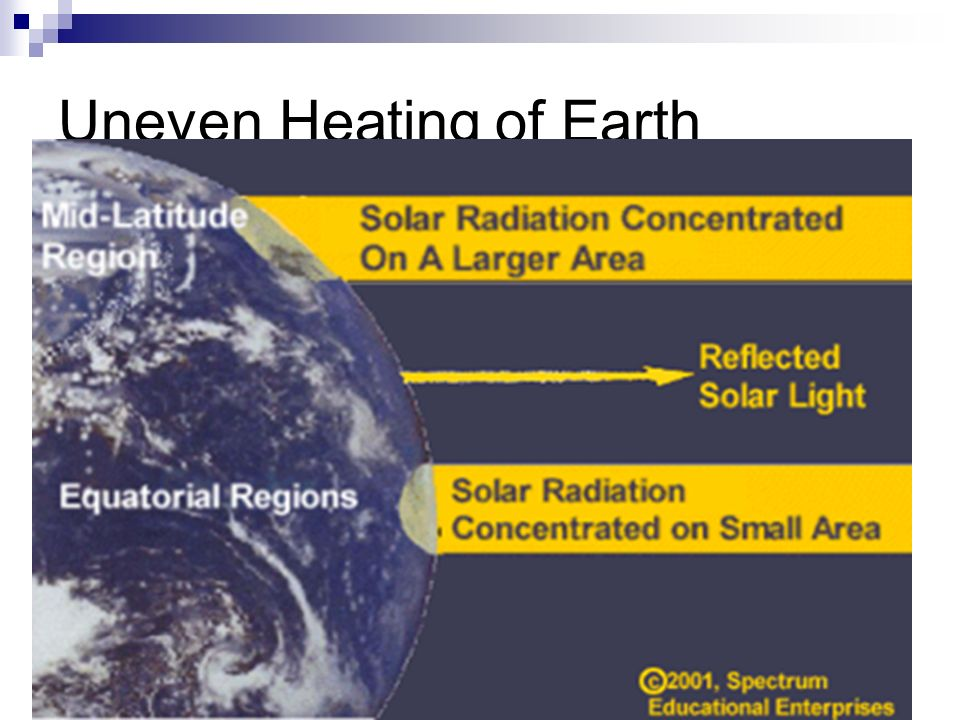 Uneven Heating of Earth