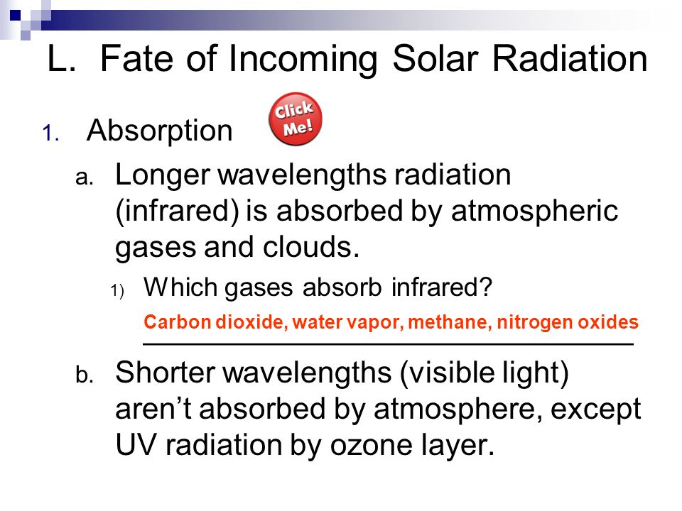 L. Fate of Incoming Solar Radiation