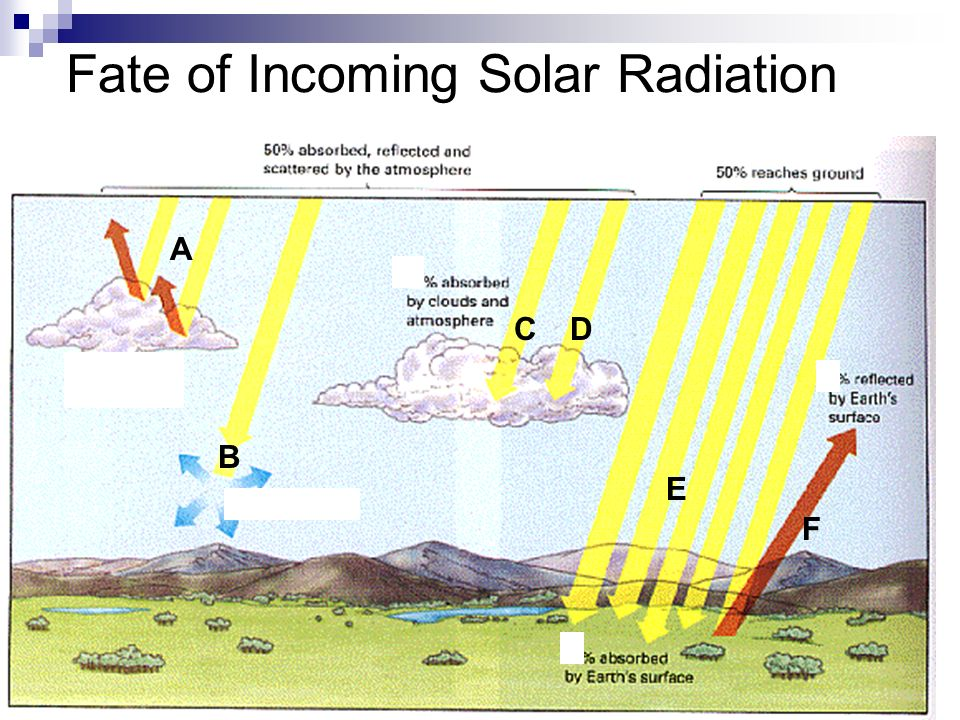 Fate of Incoming Solar Radiation