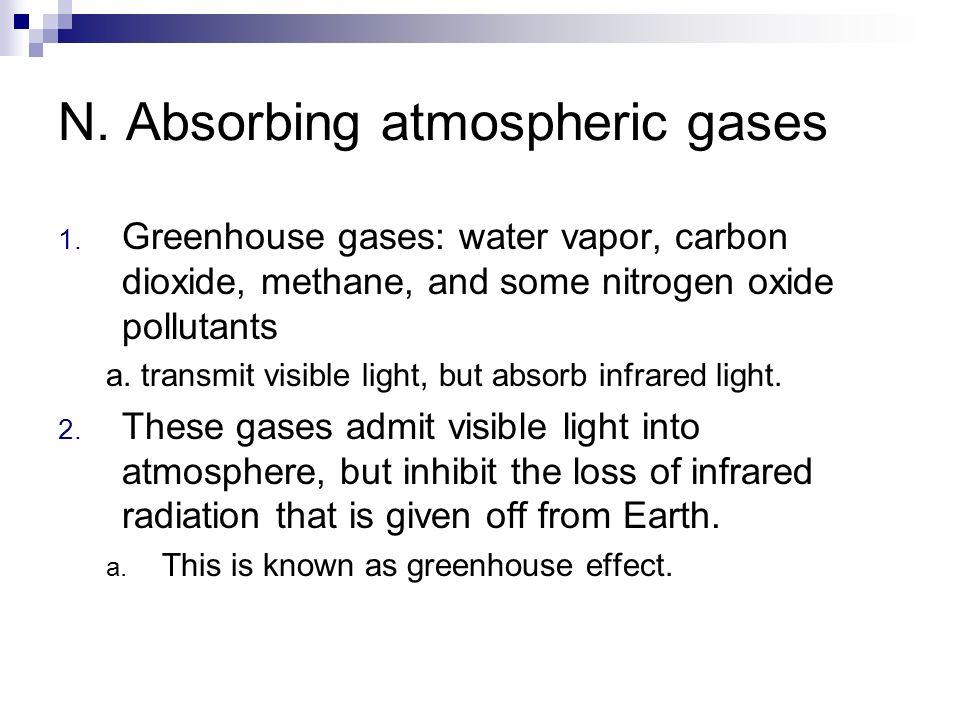 N. Absorbing atmospheric gases