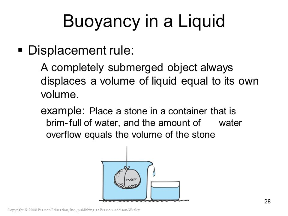 Buoyancy in a Liquid Displacement rule: