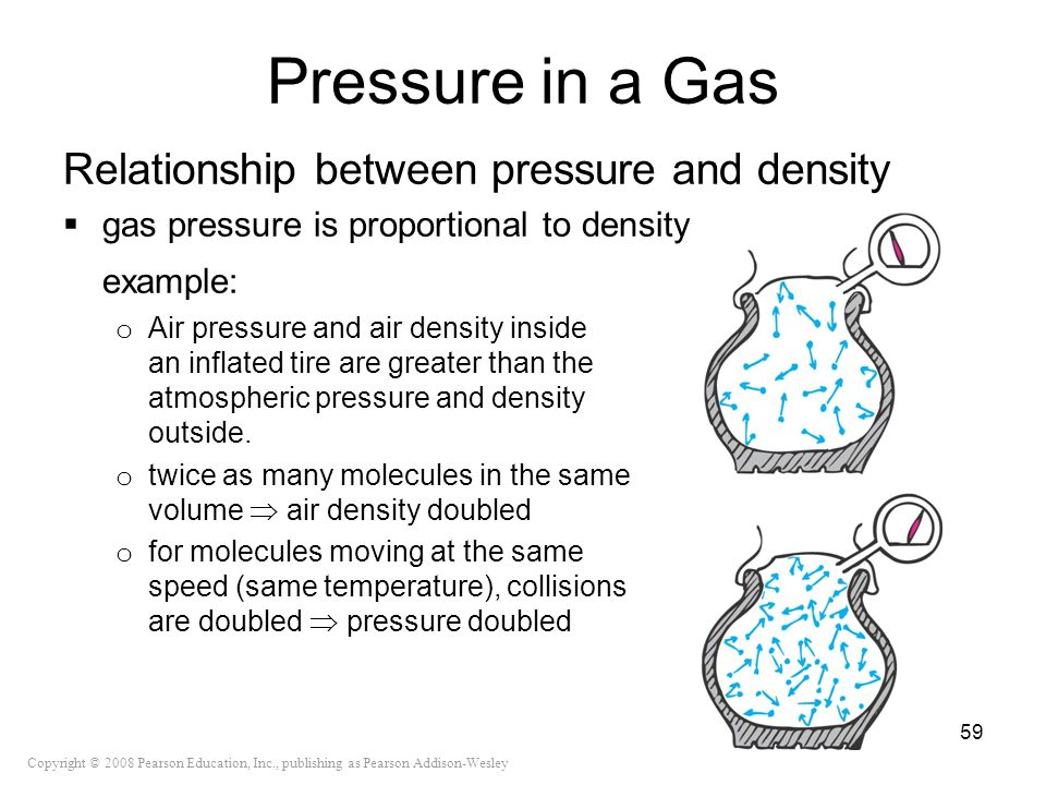 Pressure in a Gas Relationship between pressure and density
