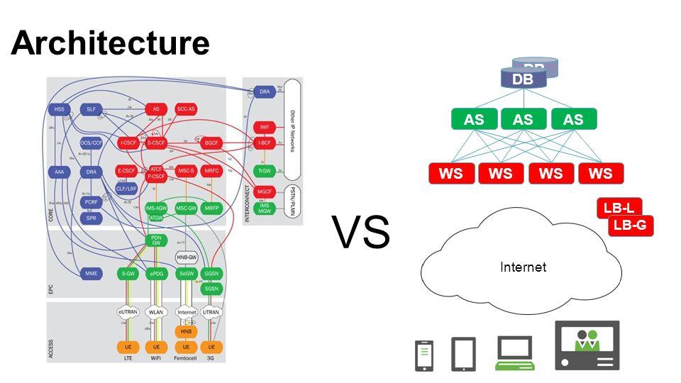 Architecture DB AS LB-L LB-G WS VS Internet