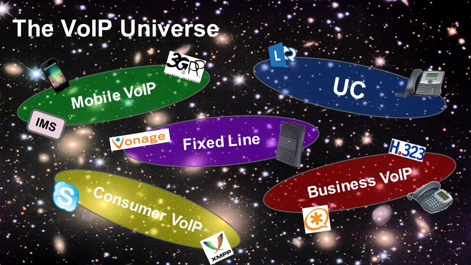 The VoIP Universe UC Mobile VoIP Fixed Line Business VoIP