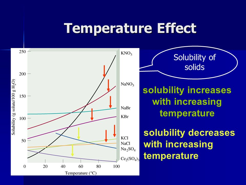 solubility increases with increasing temperature