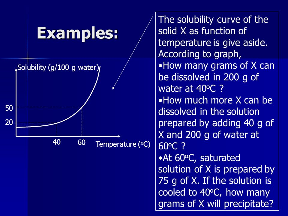 Examples:The solubility curve of the solid X as function of temperature is give aside. According to graph,
