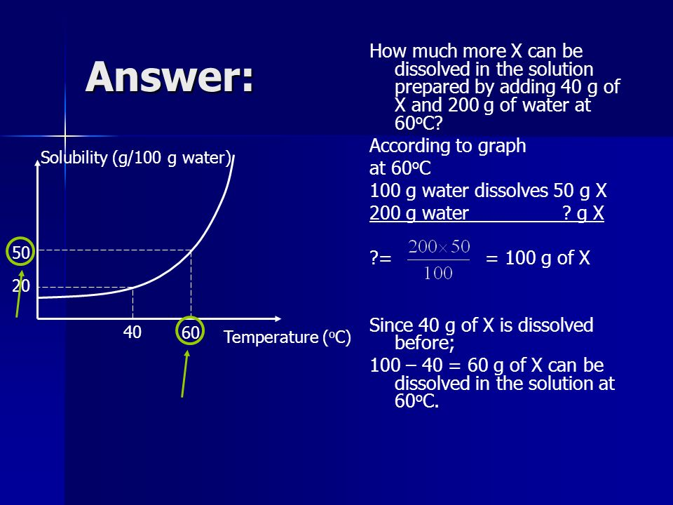 Answer: How much more X can be dissolved in the solution prepared by adding 40 g of X and 200 g of water at 60oC