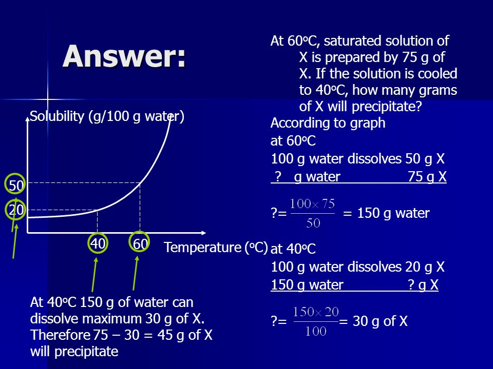 Answer: At 60oC, saturated solution of X is prepared by 75 g of X. If the solution is cooled to 40oC, how many grams of X will precipitate