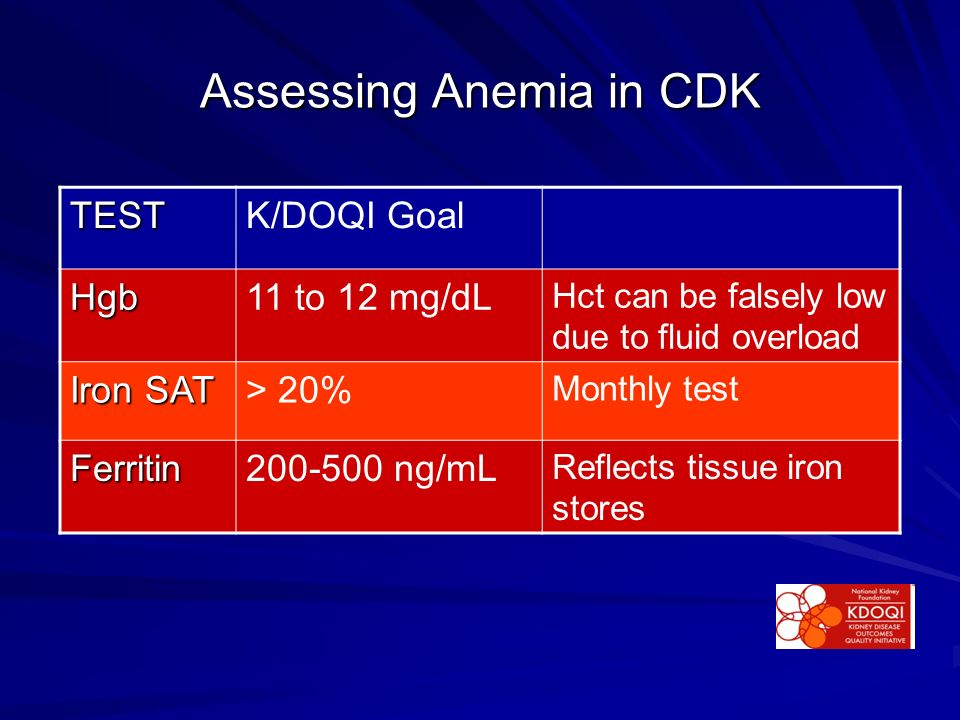 Assessing Anemia in CDK