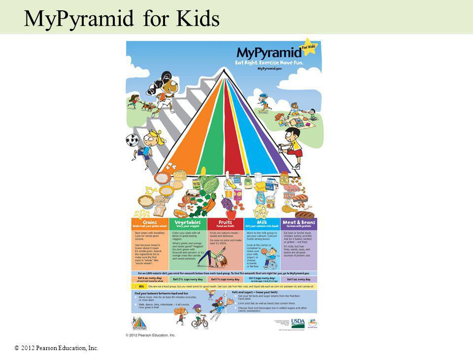 MyPyramid for Kids