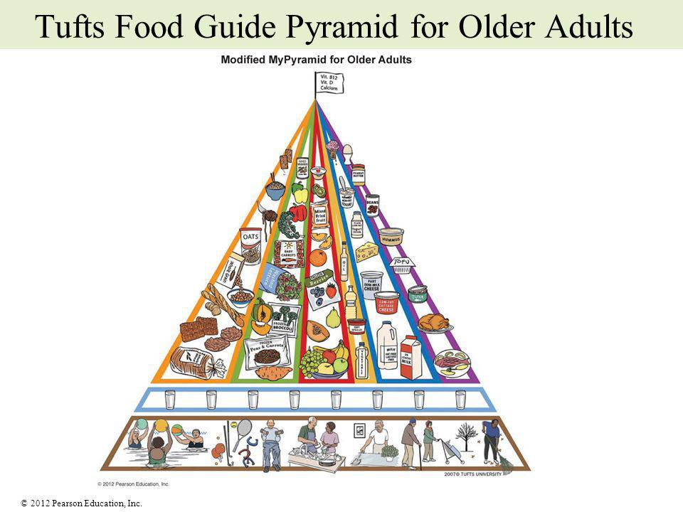 Tufts Food Guide Pyramid for Older Adults