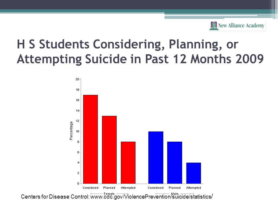 H S Students Considering, Planning, or Attempting Suicide in Past 12 Months 2009