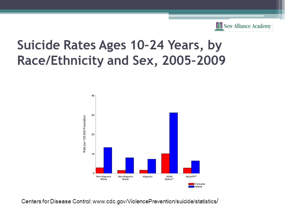 Suicide Rates Ages 10–24 Years, by Race/Ethnicity and Sex, 2005–2009