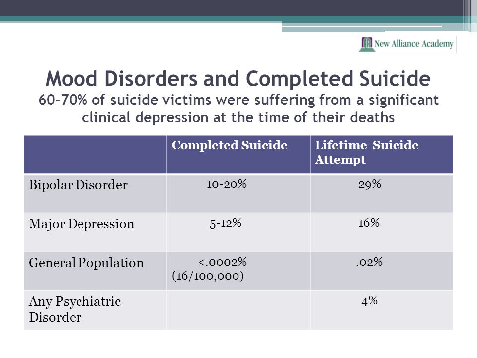 Mood Disorders and Completed Suicide 60-70% of suicide victims were suffering from a significant clinical depression at the time of their deaths