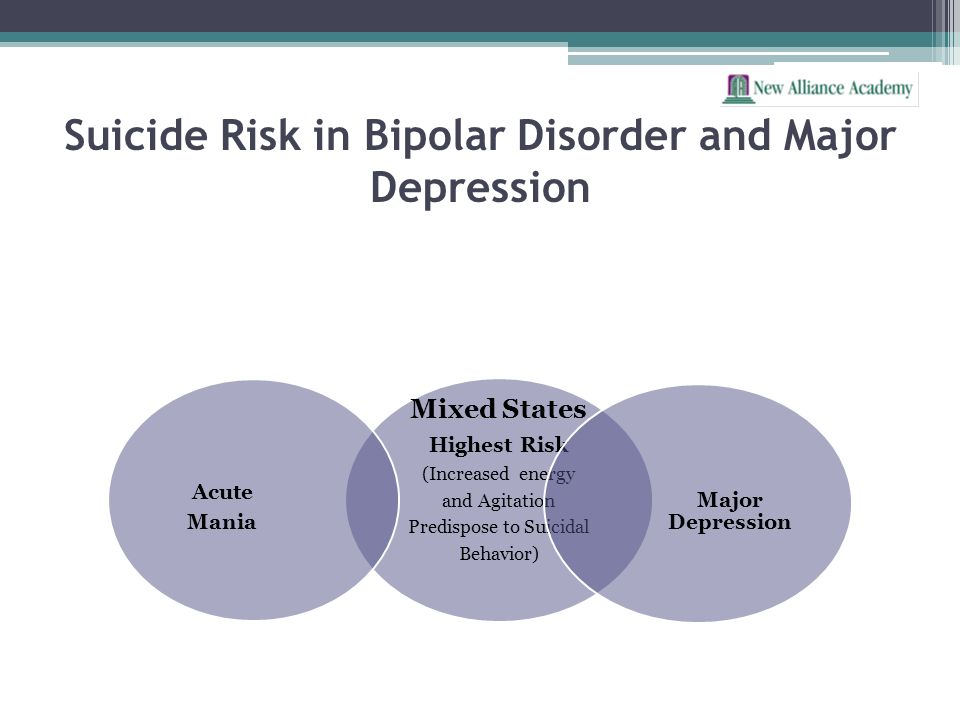 Suicide Risk in Bipolar Disorder and Major Depression