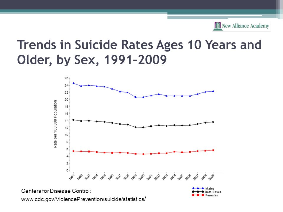 Trends in Suicide Rates Ages 10 Years and Older, by Sex, 1991–2009