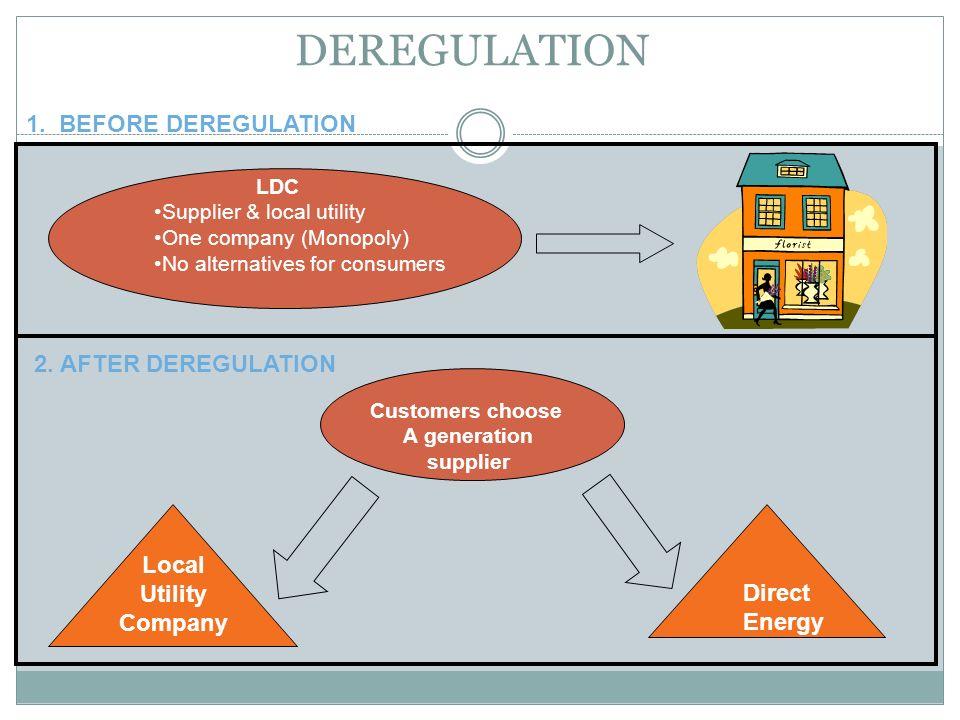 DEREGULATION 1. BEFORE DEREGULATION 2. AFTER DEREGULATION Local