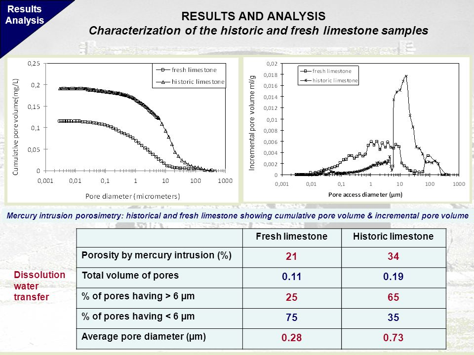 Characterization of the historic and fresh limestone samples