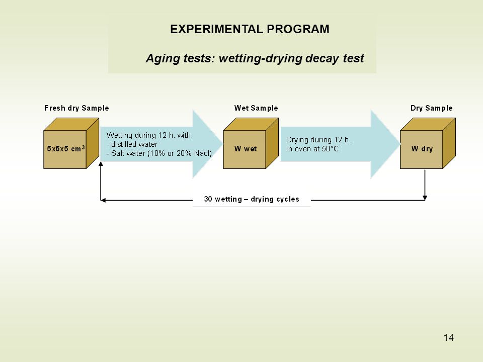 Aging tests: wetting-drying decay test