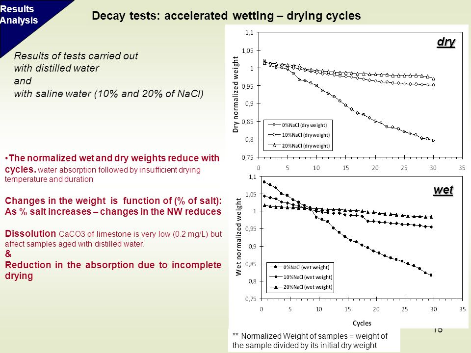 Decay tests: accelerated wetting – drying cycles