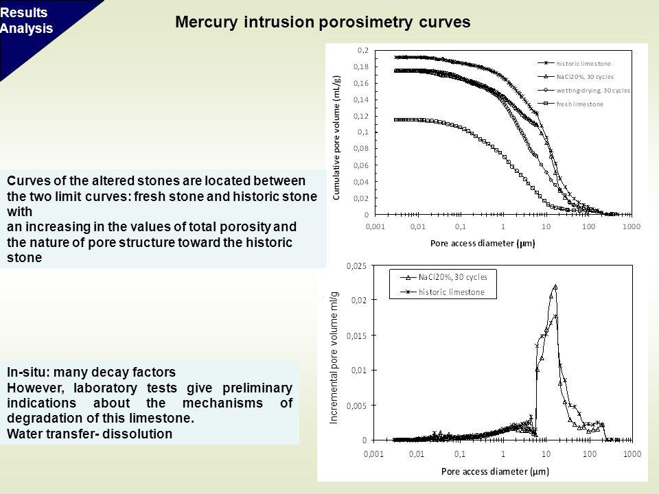 Mercury intrusion porosimetry curves