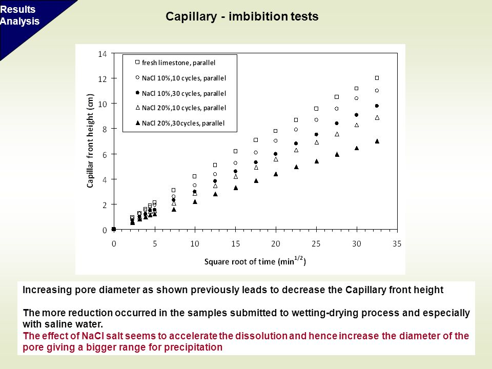 Capillary - imbibition tests