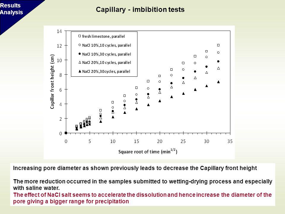 Capillary - imbibition tests