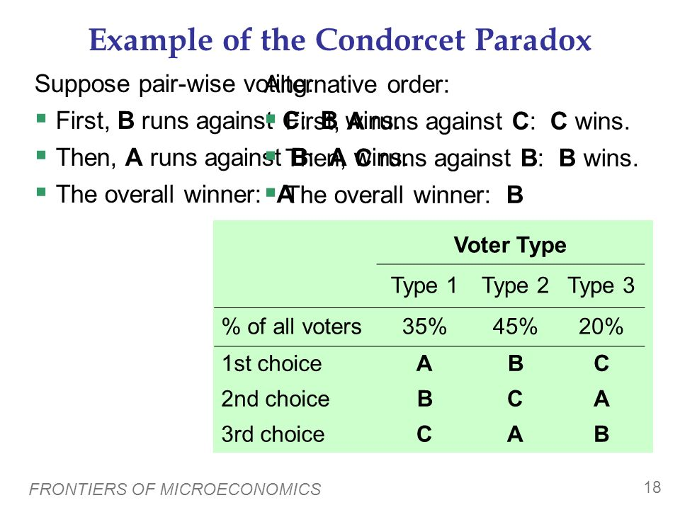 Example of the Condorcet Paradox