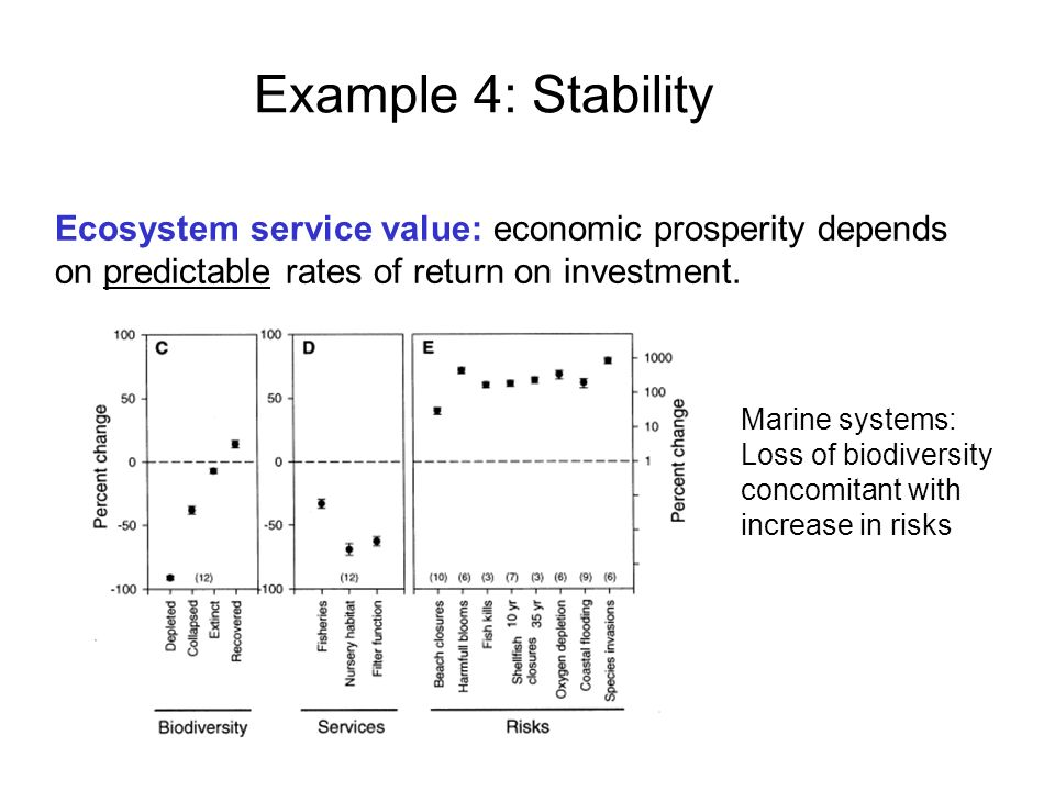 Example 4: Stability Ecosystem service value: economic prosperity depends on predictable rates of return on investment.