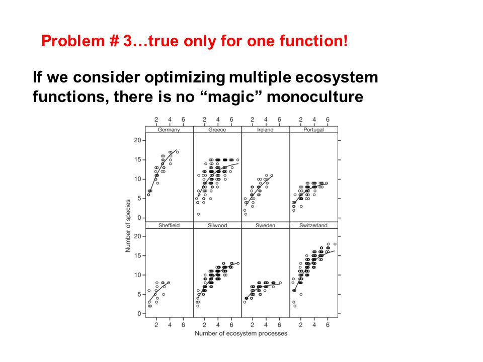 Problem # 3…true only for one function!