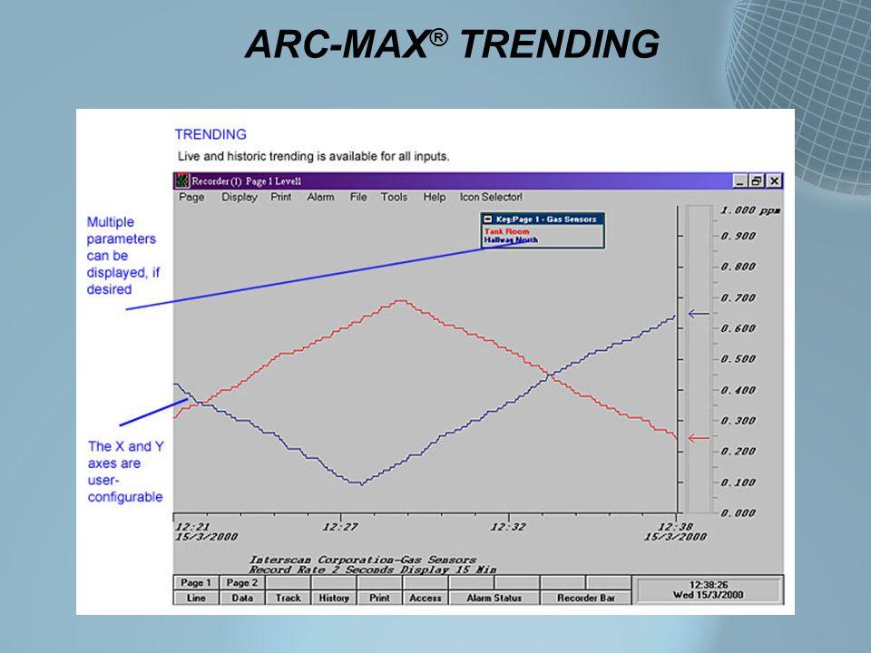 ARC-MAX® TRENDING