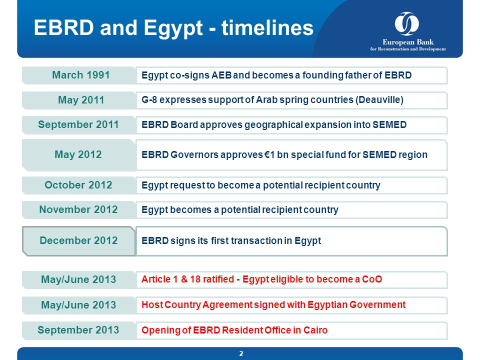 EBRD and Egypt - timelines