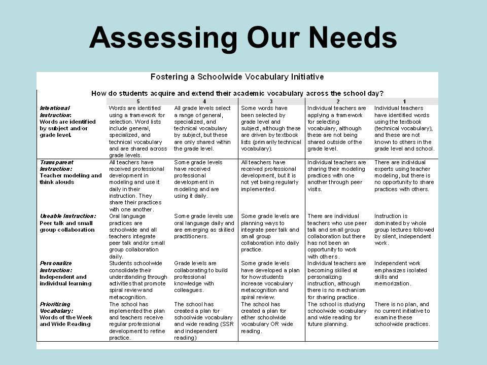 Assessing Our Needs