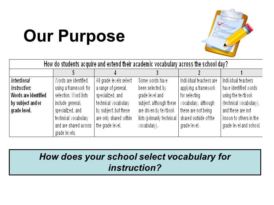 How does your school select vocabulary for instruction