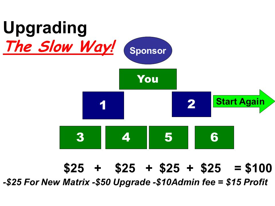 Upgrading The Slow Way! $25 + $25 + $25 + $25 = $100 -$25 For New Matrix -$50 Upgrade -$10Admin fee = $15 Profit