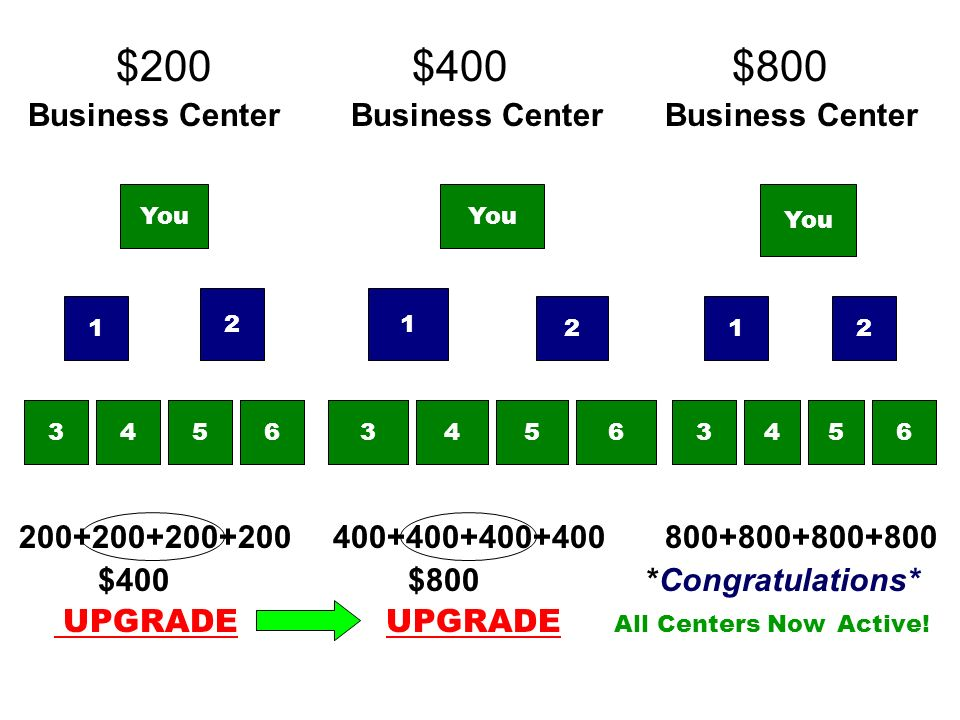 $200 $400 $800 Business Center Business Center Business Center
