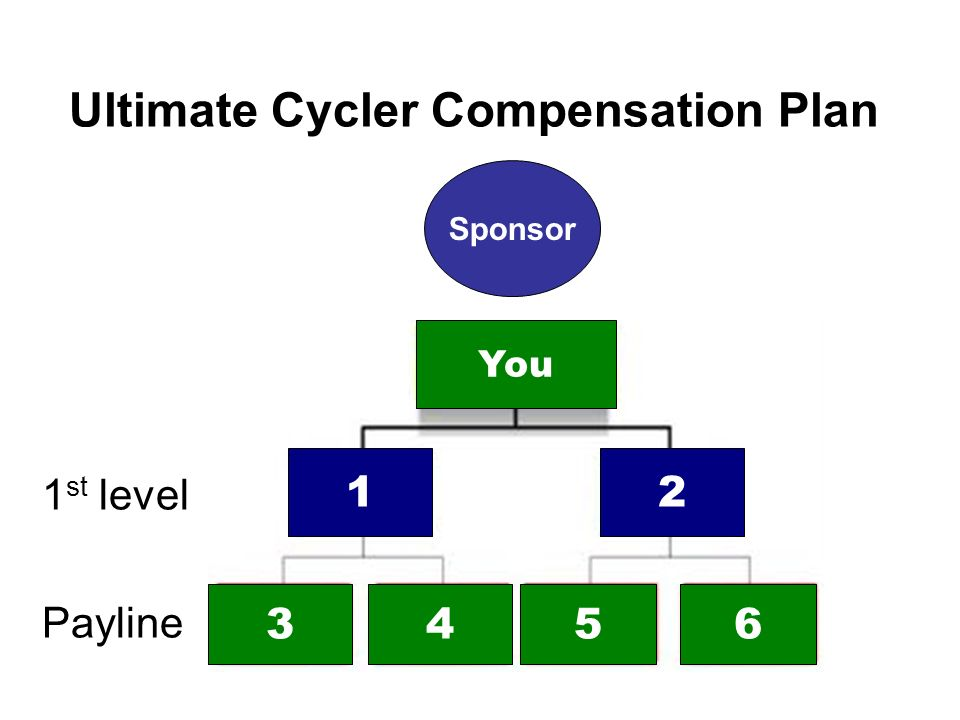Ultimate Cycler Compensation Plan 1st level Payline
