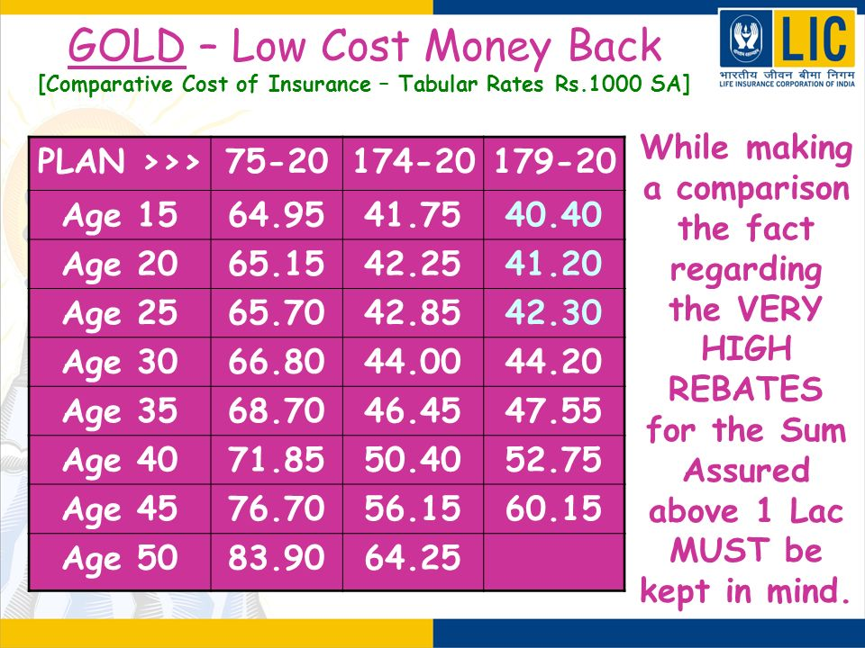 GOLD – Low Cost Money Back [Comparative Cost of Insurance – Tabular Rates Rs.1000 SA]