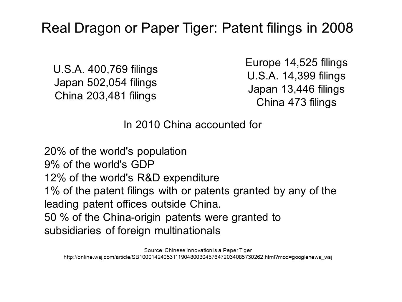 Real Dragon or Paper Tiger: Patent filings in 2008