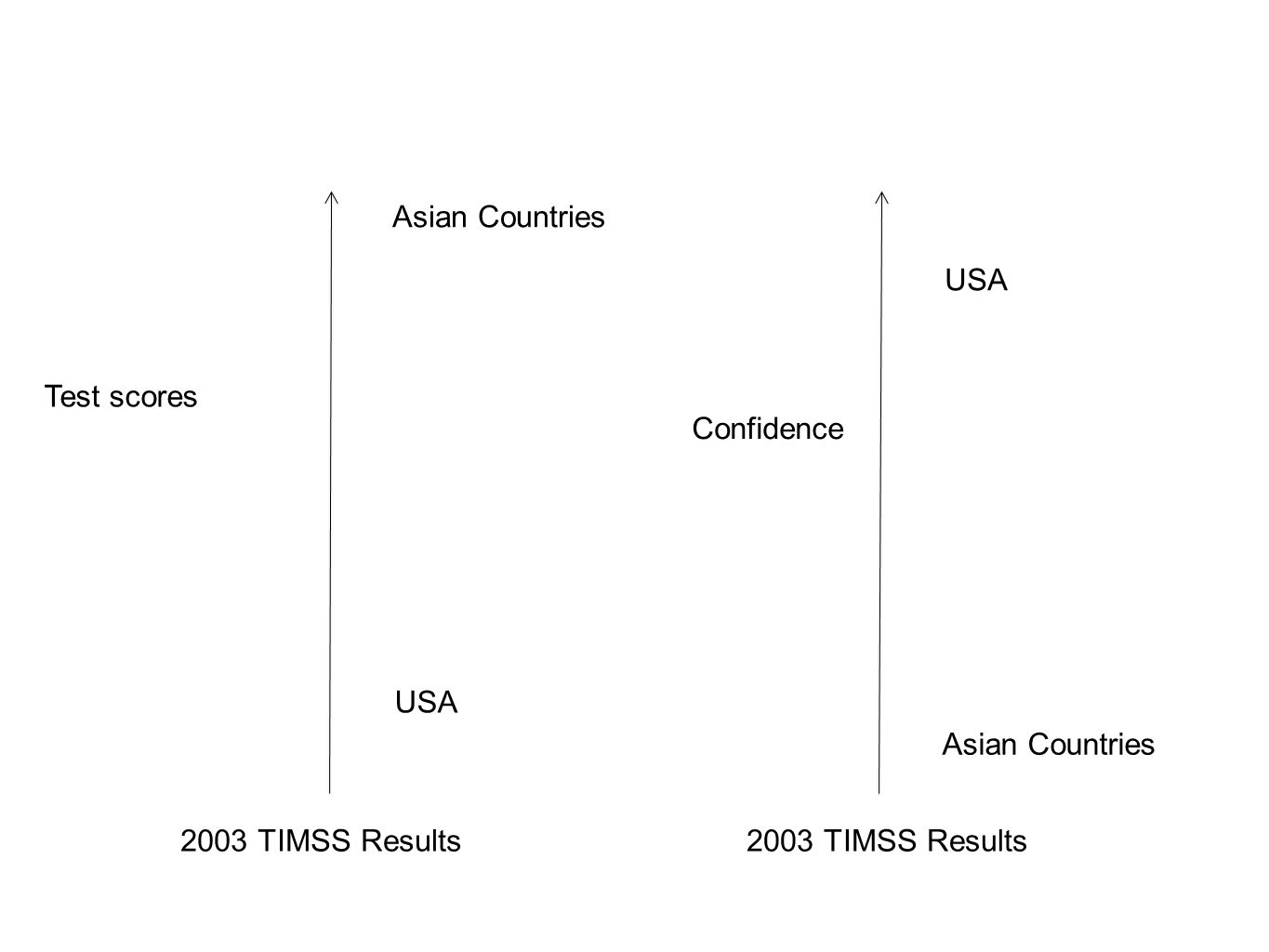 Test scores Asian Countries. USA. 2003 TIMSS Results.